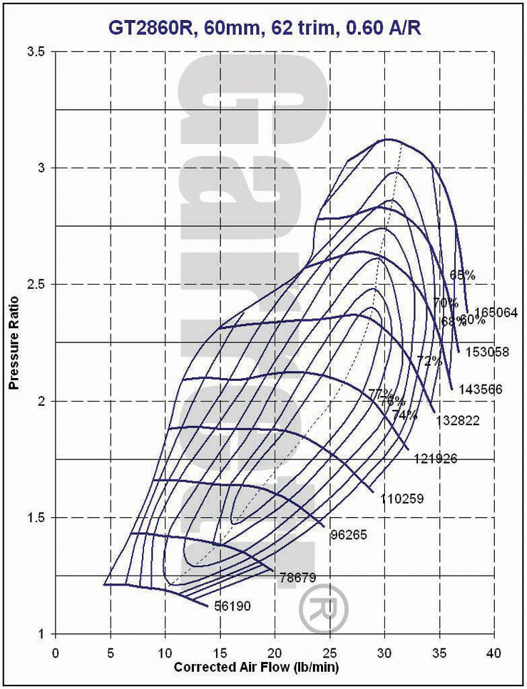 Garrett GT Turbo Compressor Maps - Lexus-Toyota V8 Performance Forum
