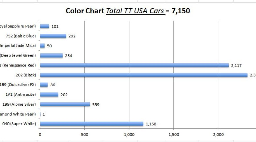 All-TT-USA-by-Color